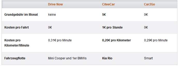 CiteeCar günstig testen   1 Monat Grundgebühr sparen + 1. Fahrt umsonst
