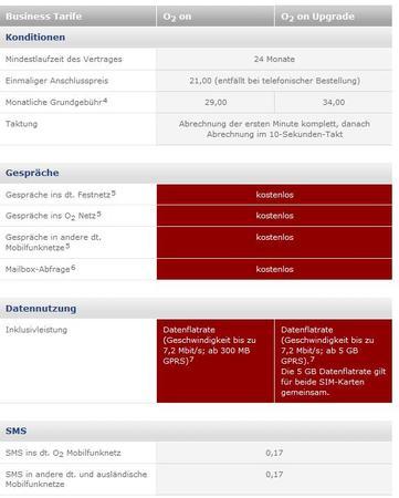 Flatrate Alles in einem von O2  (Festnetz, alle Mobilfunknetze, UMTS Netz) 29€ (für Selbstständige)