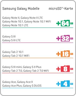 Samsung Galaxy Gigabyte Wochen   Speicherkarte gratis bei Kauf eines Samsung Galaxy