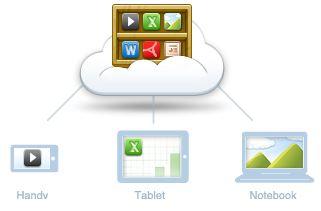[box.com] lifetime: 50GB Cloud Speicher kostenlos!